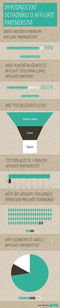 Vyhodnocení dotazníku affiliate partnerství